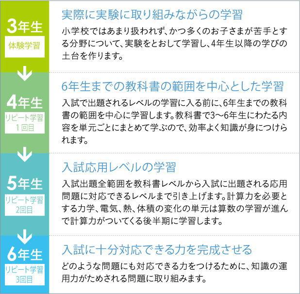 中学受験コース国語