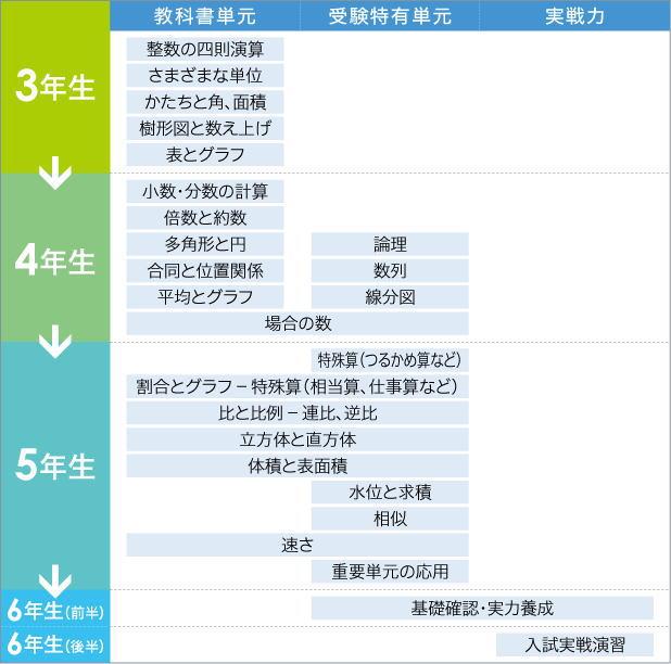 中学受験コース算数